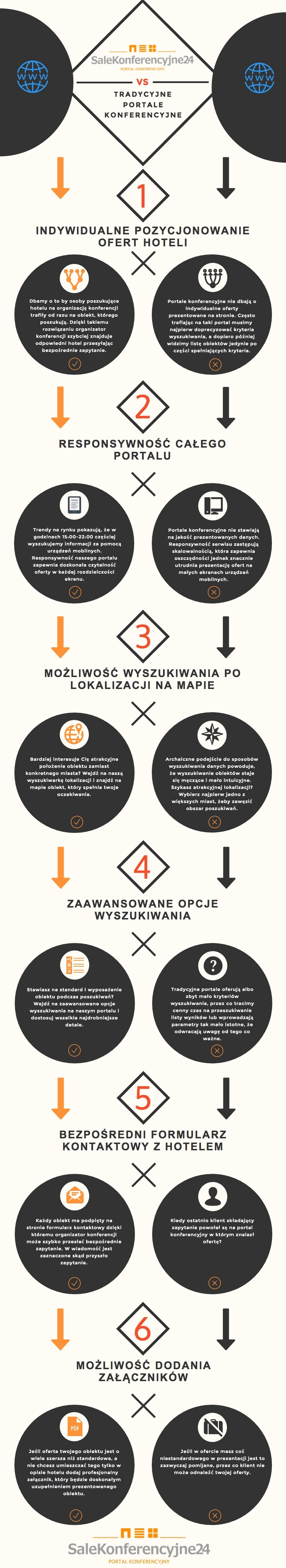 infografika SaleKonferencyjne24.net